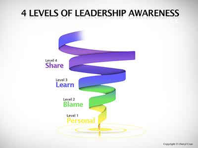 4 Level Of Leadership Awareness